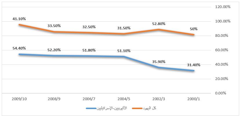 معدلات التسرب في التعليم الثانوي بين يهود الفلاشا واليهود بشكل عام في إسرائيل
