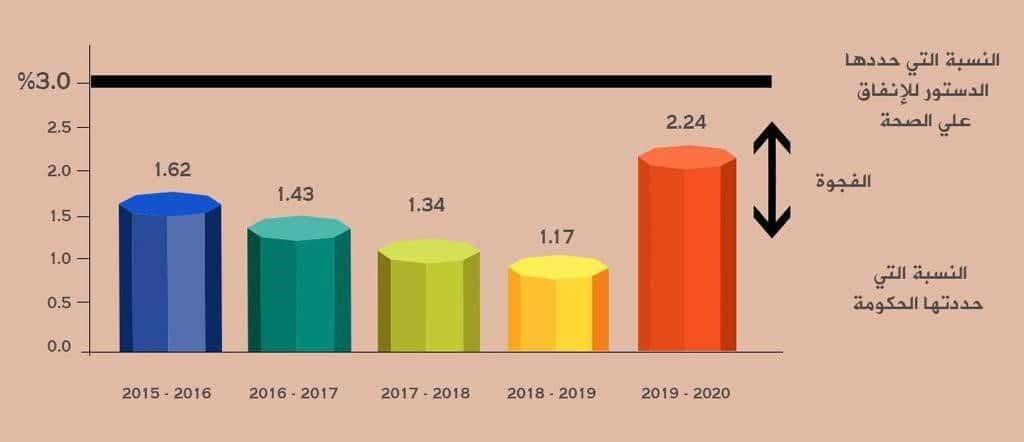 الإنفاق على الصحة في النظم المصرية دراسة مقارنة-1