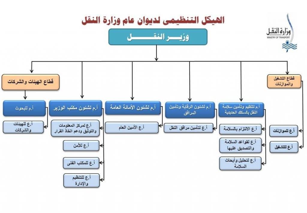 عسكرة إدارة وزارة النقل المصرية المظاهر والآثار-1