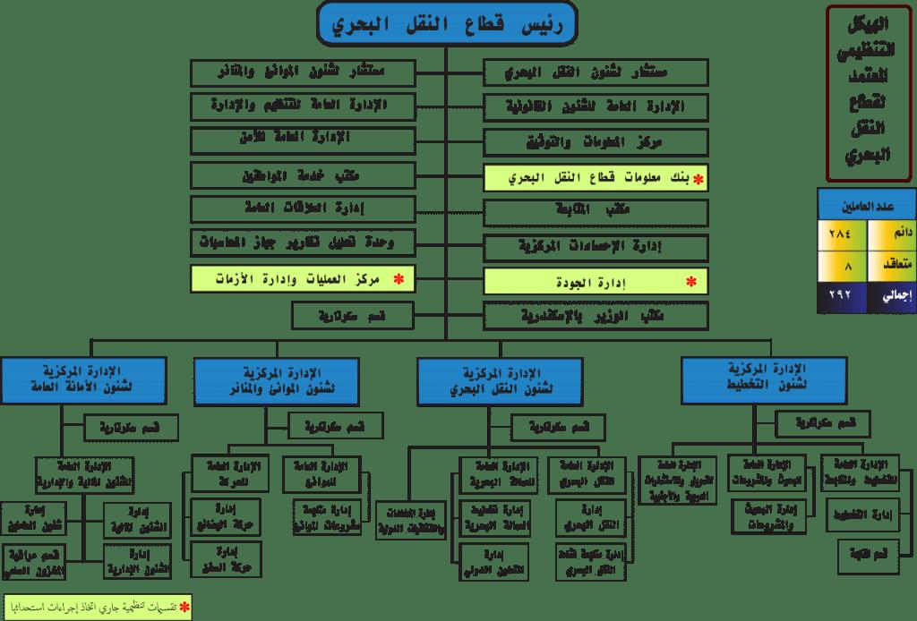 عسكرة إدارة وزارة النقل المصرية المظاهر والآثار-2