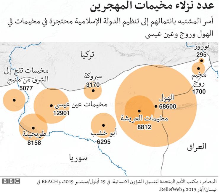 مخيمات معتقلي داعش وأسرهم في شرق الفرات