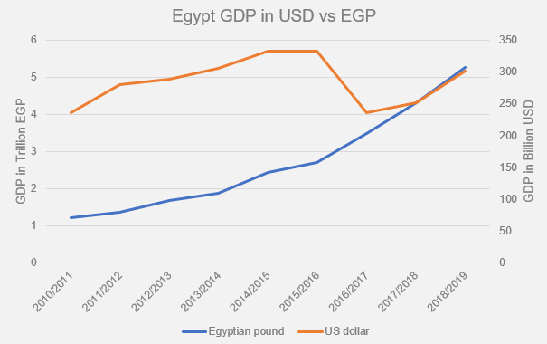 Egyptian Economy under Sisi Reality and Future-1