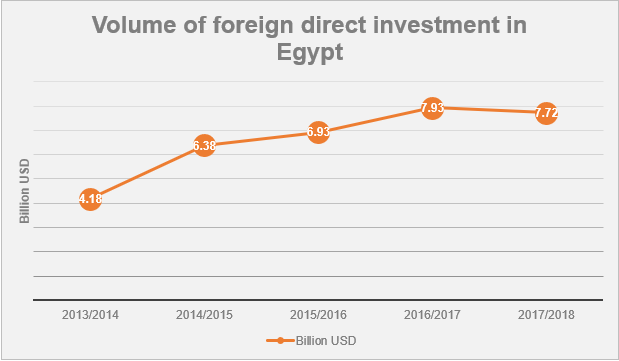 Egyptian Economy under Sisi Reality and Future-10