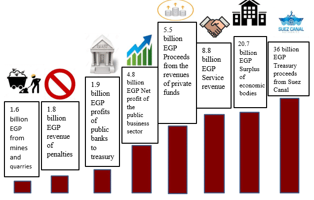Egyptian Economy under Sisi Reality and Future-3