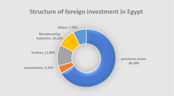 Egyptian Economy under Sisi Reality and Future-9
