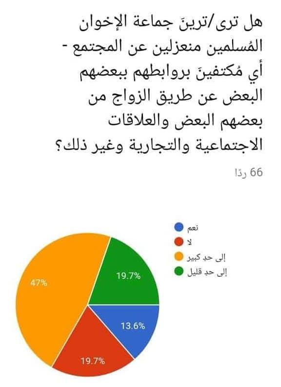 شباب الإخوان المسلمين الجيل الثاني من المُنشقين-1