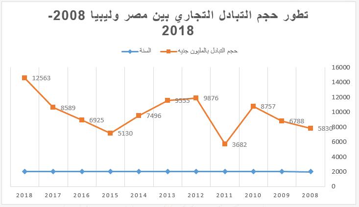 المعضلة الليبية والأمن القومي المصري المعادلات والأولويات-3