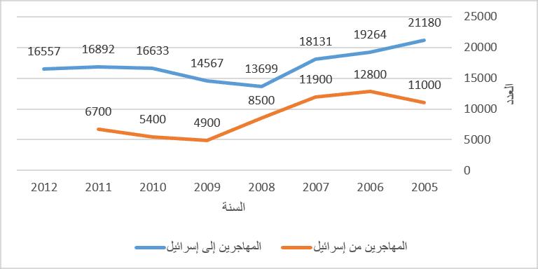 المهاجرين من وإلى إسرائيل 2005-2012