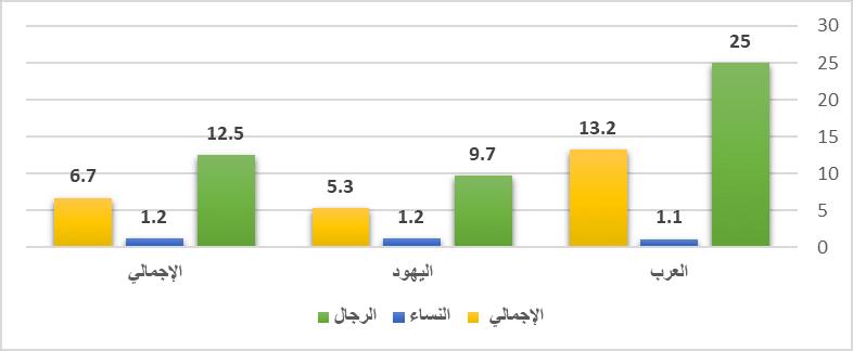 معدل ارتكاب الجرائم بين العرب واليهود على حسب النوع عام 2007