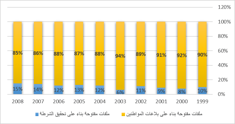 نسب ملفات التحقيق المفتوحة على حسب النوع 1999-2008