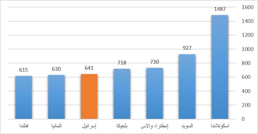 قضايا الاعتداء المسجلة لكل 100.000 مواطن 2009/2010