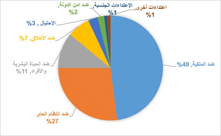 أنواع الاعتداءات في عام 2008