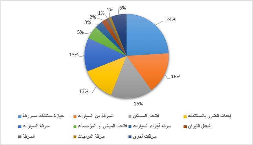 جرائم الملكية ضد الممتلكات على حسب النوع عام 2008 في إسرائيل