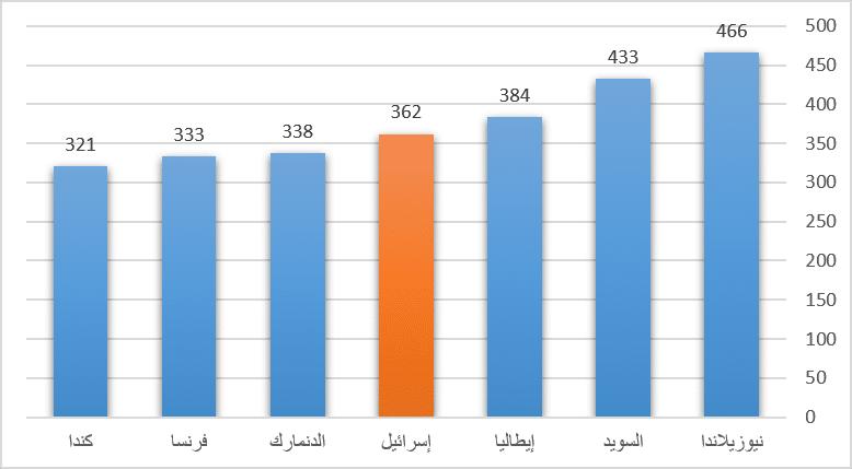 عدد قضايا سرقة السيارات لكل 100.00 مواطن في إسرائيل 2009/2010