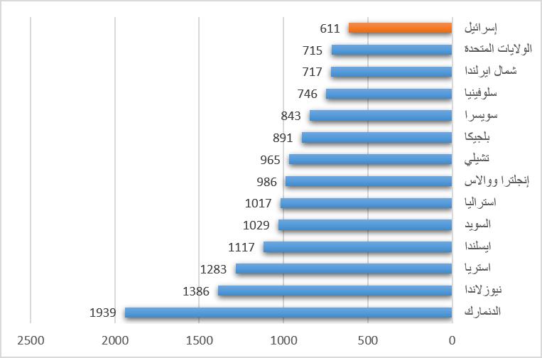 عدد قضايا السطو المسجلة لكل 100.000 مواطن 2009/2010