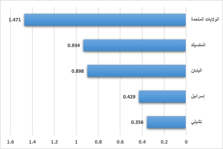 مدى قوة النظام العقابي في دول منظمة التعاون الاقتصادي والتنمية 2010
