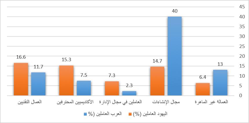 الأوضاع الاقتصادية للعرقيات والطوائف في إسرائيل-1