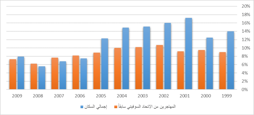 الأوضاع الاقتصادية للعرقيات والطوائف في إسرائيل-2