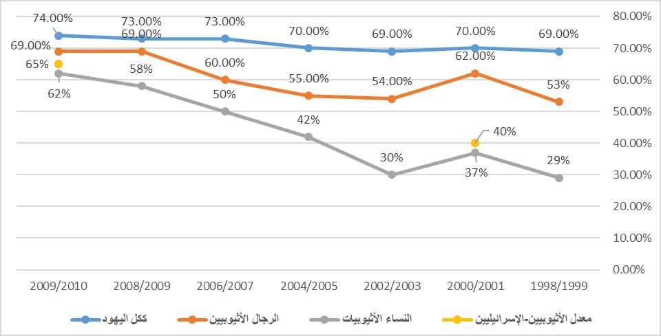 الأوضاع الاقتصادية للعرقيات والطوائف في إسرائيل-3