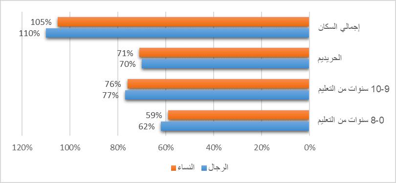 الأوضاع الاقتصادية للعرقيات والطوائف في إسرائيل-5