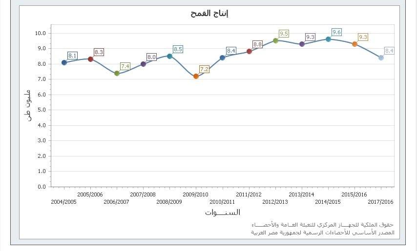 السياسات الزراعية المصرية تشجيع الكبار وسحق الصغار-1