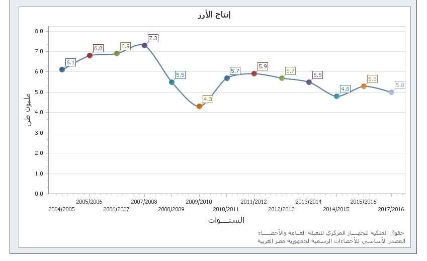 السياسات الزراعية المصرية تشجيع الكبار وسحق الصغار-2
