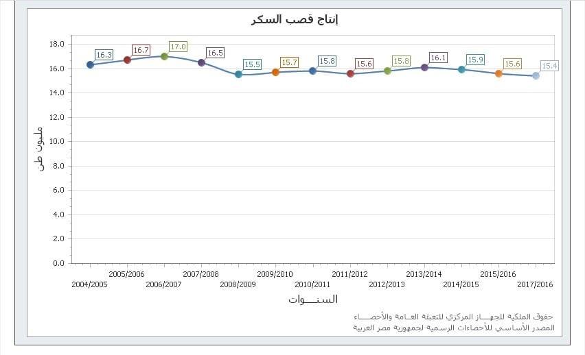 السياسات الزراعية المصرية تشجيع الكبار وسحق الصغار-3