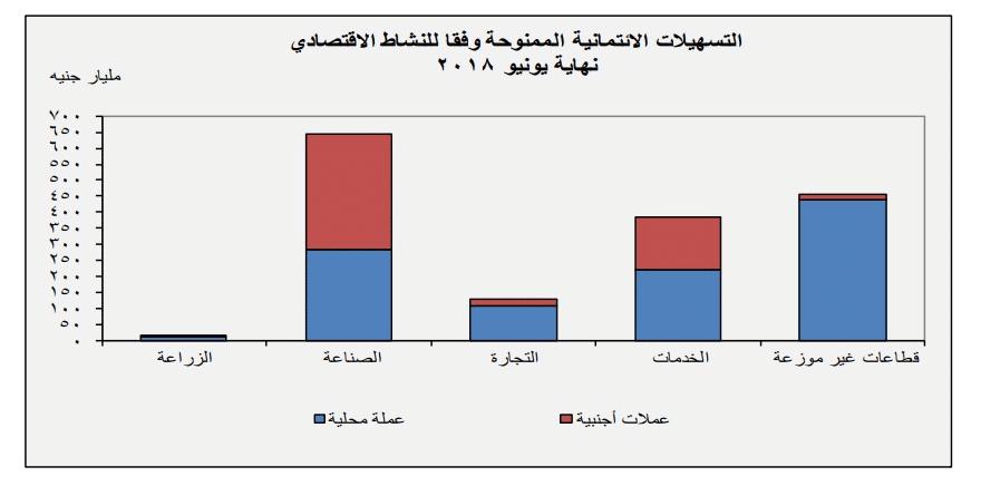 الشركات الخليجية والاستحواذ على أراضي المشروعات القومية المصرية-1