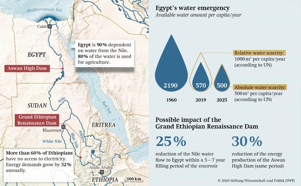 الصراع على مياه النيل التعويض بدلاً من الوساطة-1
