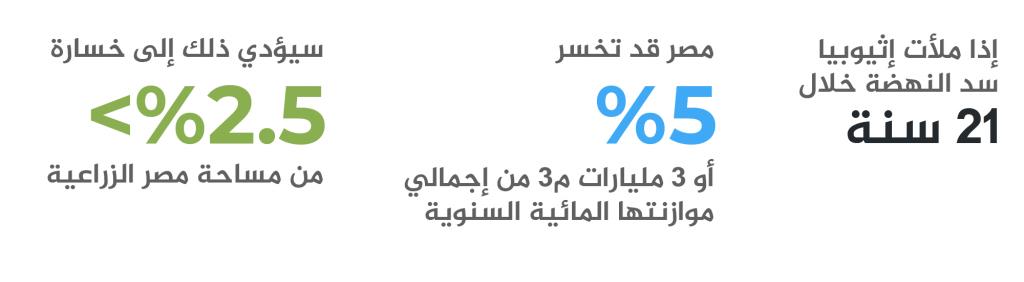 سد النهضة وقضية المياه والأمن القومي المصري-2