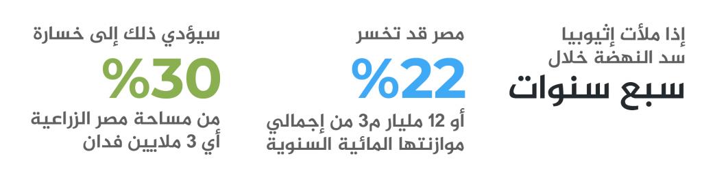 سد النهضة وقضية المياه والأمن القومي المصري-4