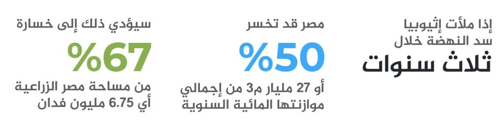 سد النهضة وقضية المياه والأمن القومي المصري-6