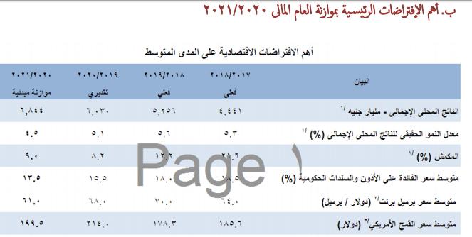 المصدر: الموقع الإلكتروني لوزارة المالية: البيان التمهيدي ما قبل الموازنة، ص 16.