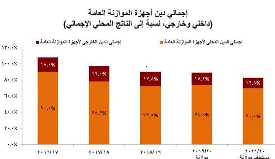 المصدر: البيان التمهيدي للموازنة العامة: الموقع الإلكتروني وزارة المالية المصرية، ص30