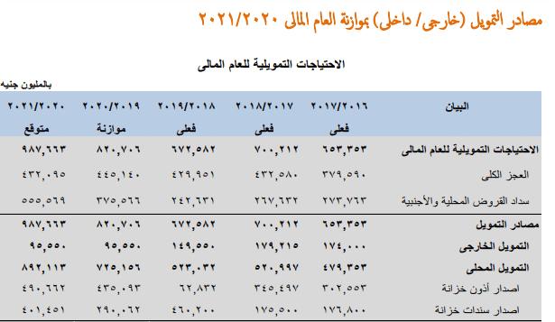 المصدر: البيان التمهيدي للموازنة العامة: الموقع الإلكتروني وزارة المالية المصرية، ص30.