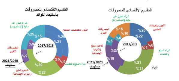 المصدر: البيان التمهيدي للموازنة العامة: الموقع الإلكتروني وزارة المالية المصرية، ص21.