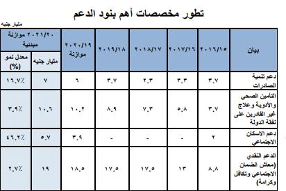 المصدر: البيان التمهيدي للموازنة العامة: الموقع الإلكتروني وزارة المالية المصرية، ص20.