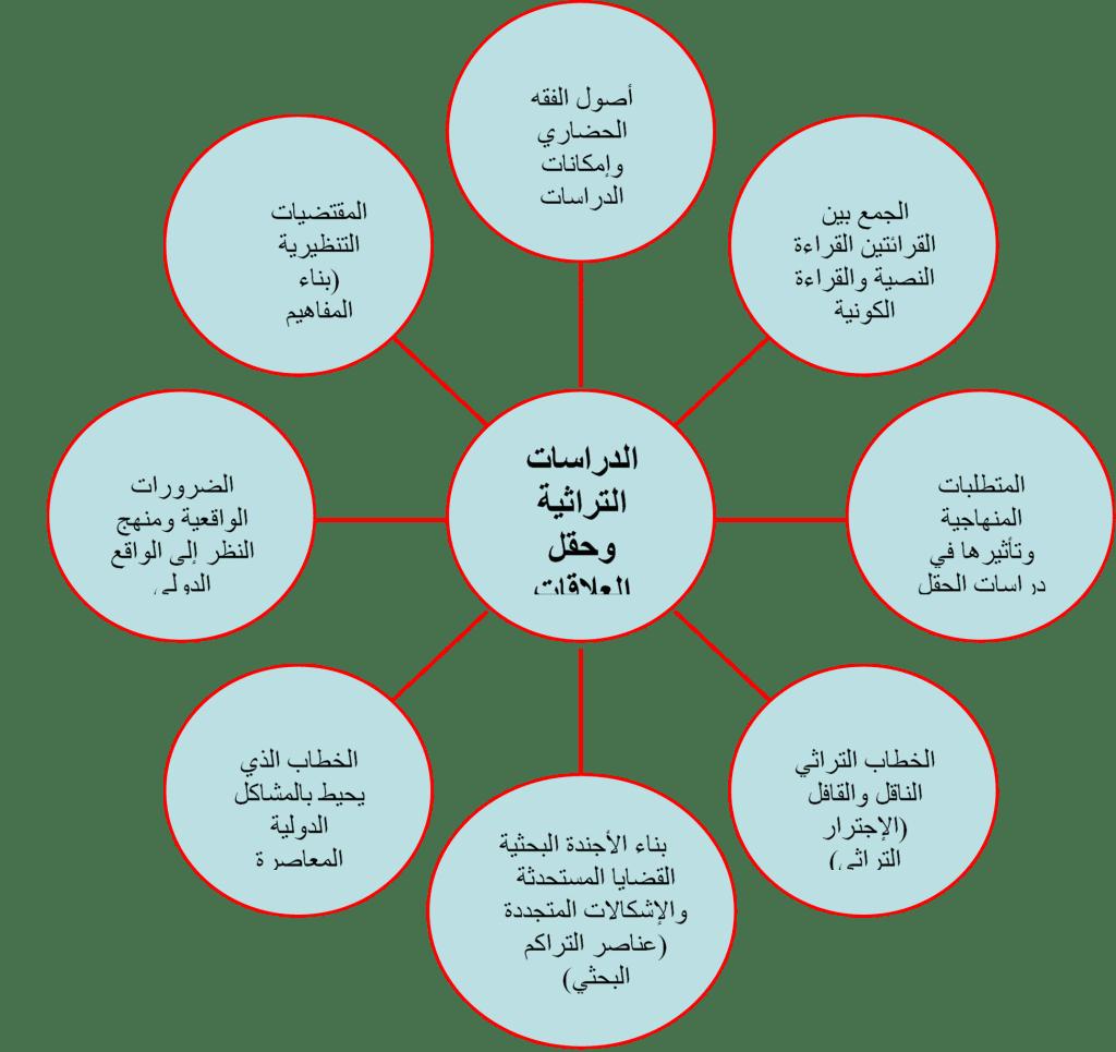 الدراسات التراثية وحقل العلاقات