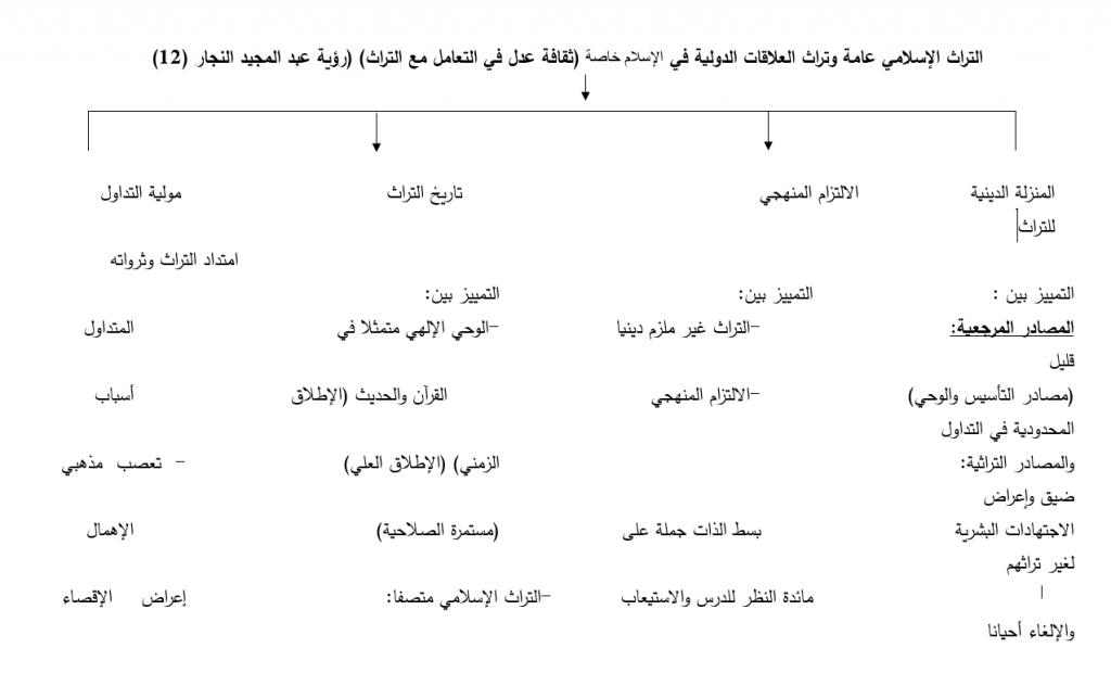 التراث الاسلامي عامة