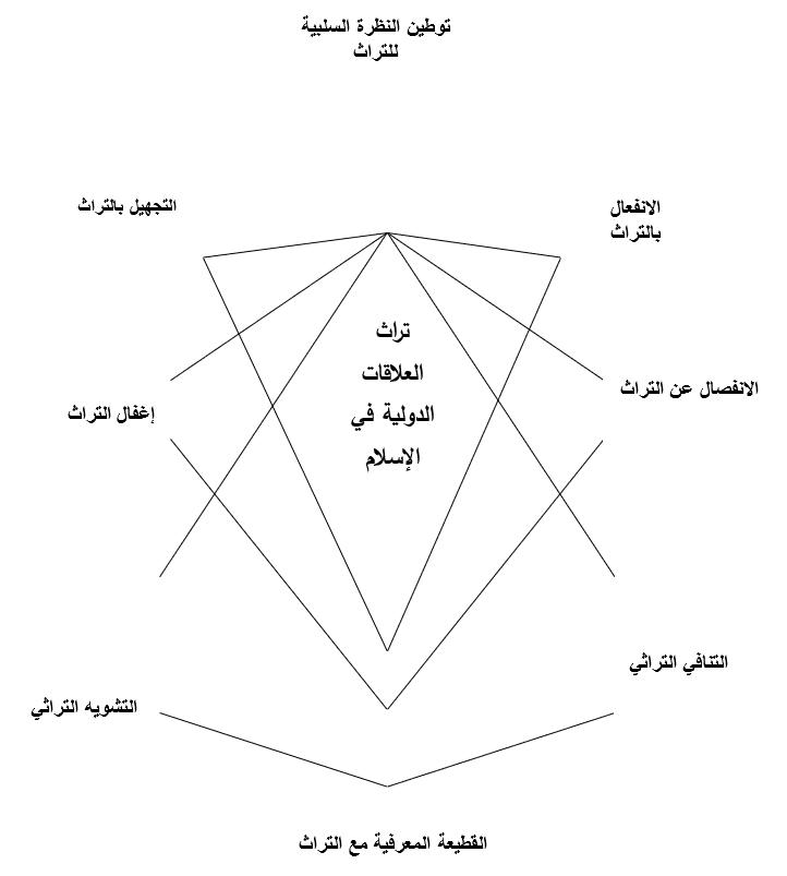 تراث العلاقات الدولية في الإسلام