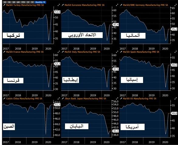 تركيا ـ الإدارة الاقتصادية لتداعيات كورونا-1