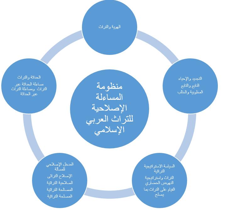 منظومة المساءلة الإصلاحية للتراث العربى الإسلامى