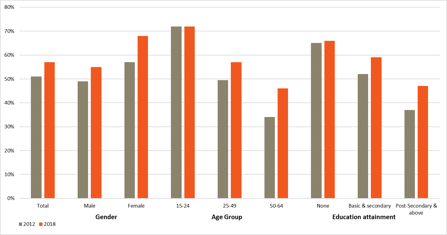 Share of employees below the low earning line, per type of employee (2012 and 2018)