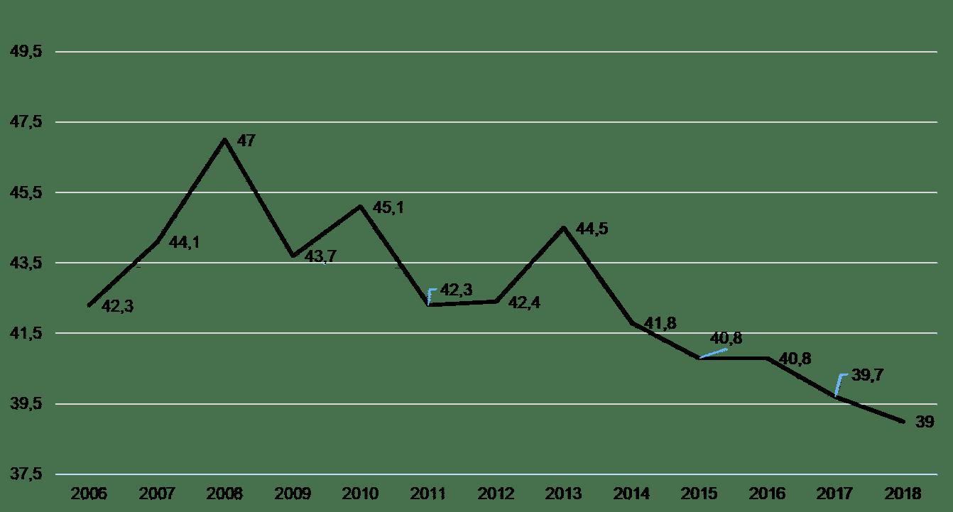 Evolution of labour force participation