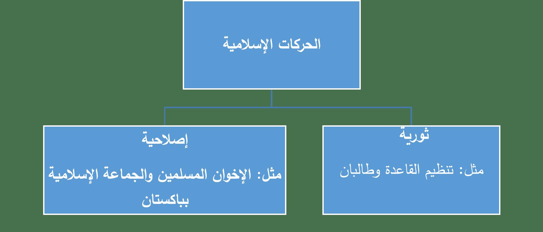 صراع الأيديولوجيات في العالم الإسلامي-1
