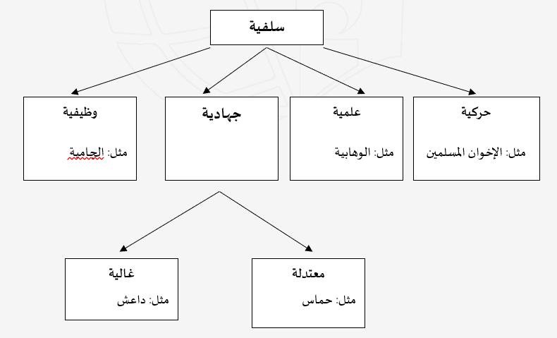 صراع الأيديولوجيات في العالم الإسلامي-2