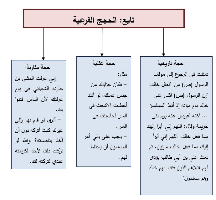 تابع التحليل الحججي: لدي عمر بن الخطاب
