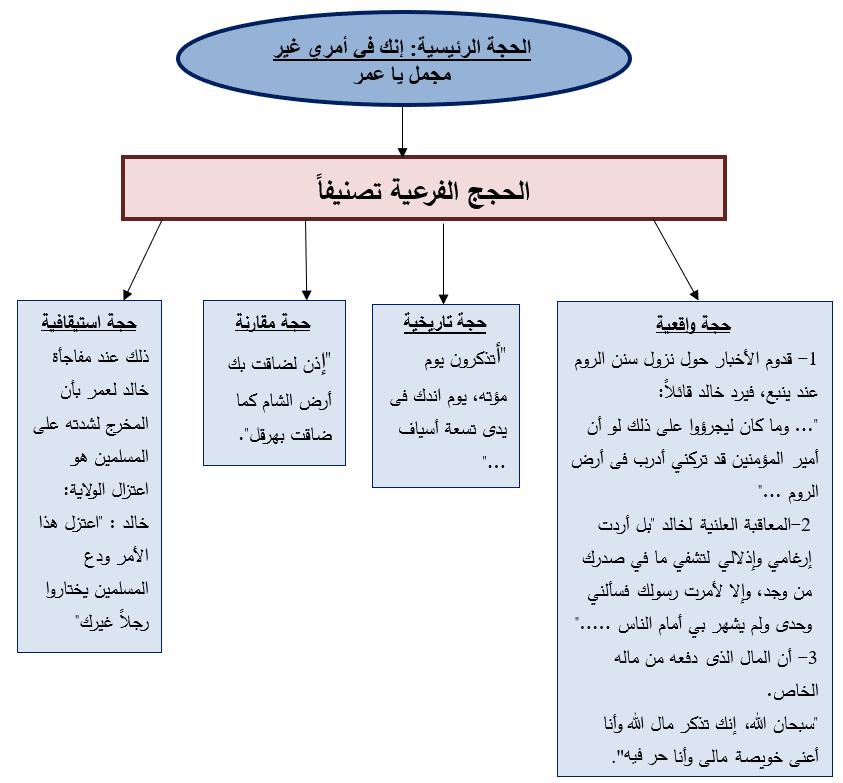 التحليل الحججي لدي خالد ابن الوليد