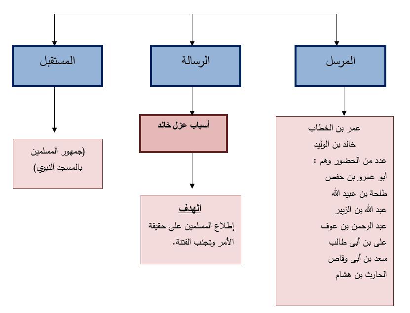 مناظرة عمر بن الخطاب وخالد بن الوليد قراءة وتحليل-9