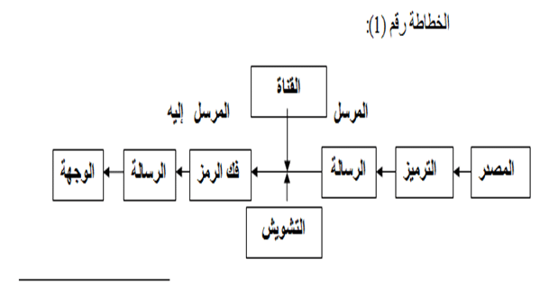 من الاتصال إلى التواصل المؤسسي النماذج والأنساق-1